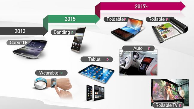 LG-Display-Roadmap
