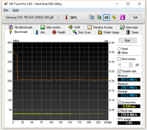 Samsung 750 EVO HDTuneWrite